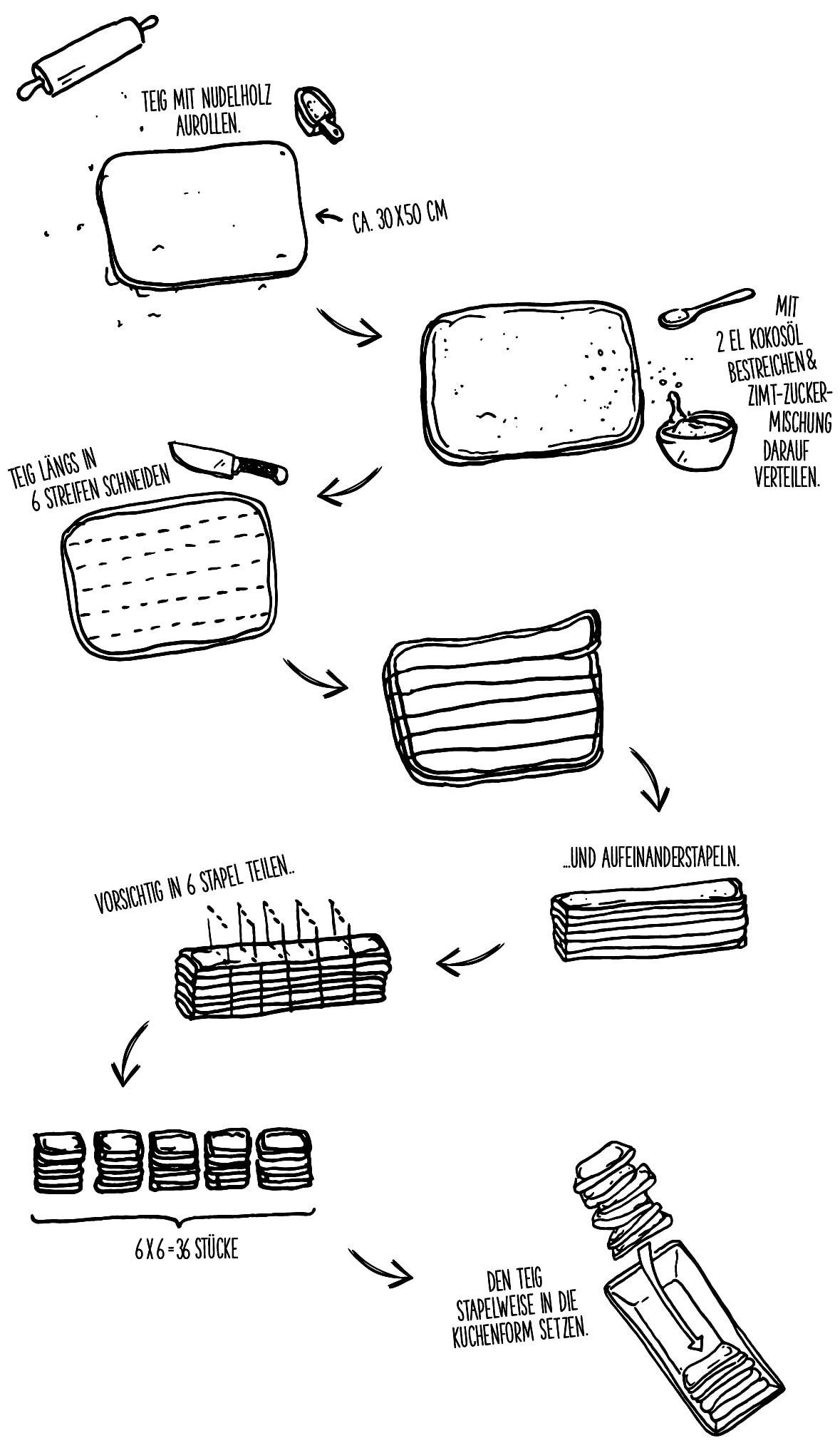 Kokos-Zimt-Zupfbrot_Zubereitung